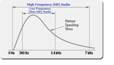 What you need to understand about HD Audio frequency